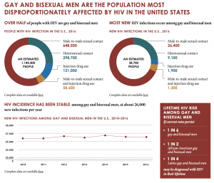 HIV percentages in the US