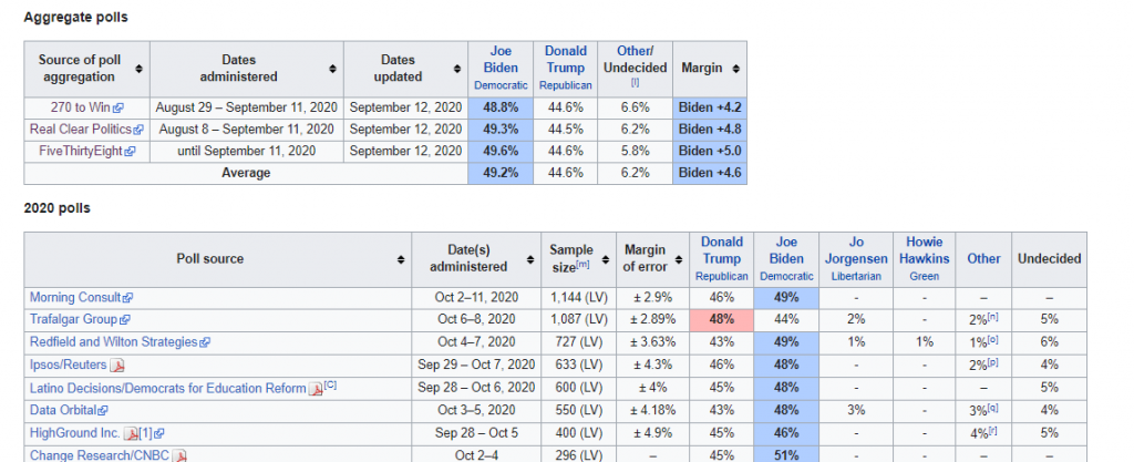 A page from Wikipedia displays recent presidential polls in Arizona.