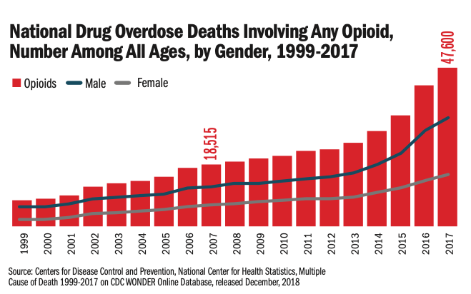 A graph showing an increase in opioid production correlated with a rise in opioid deaths.